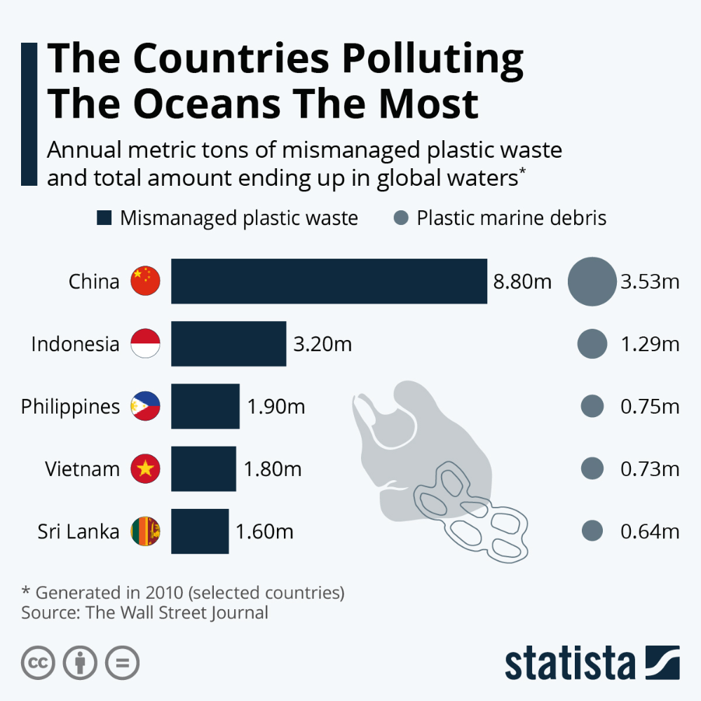 Infographic The Countries Polluting The Oceans The Most
