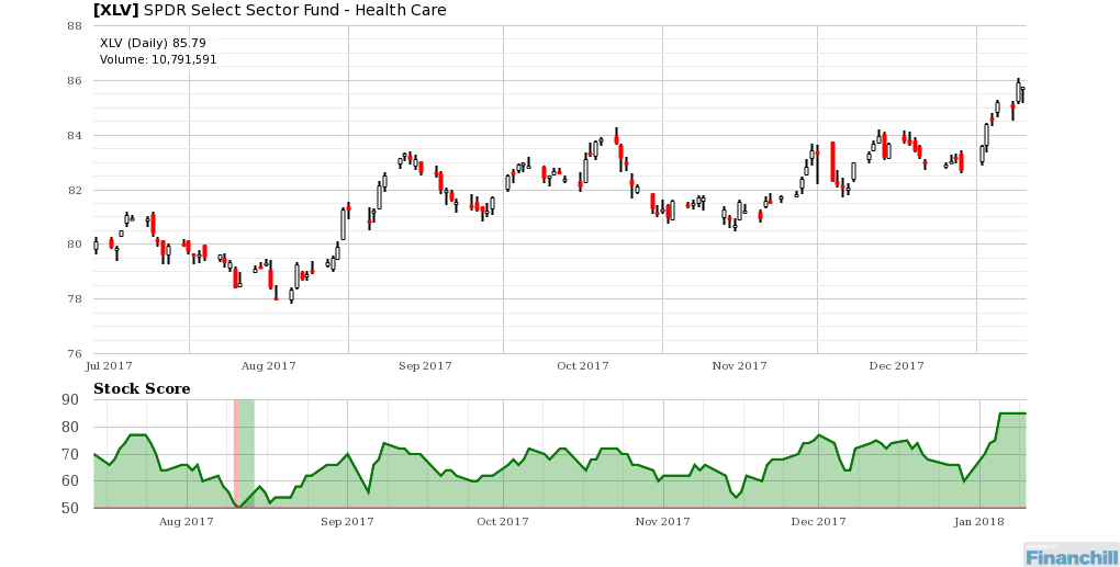$XLV is rated a Buy since August 14 2017 and is 70% above its median level. http://bit.ly/2CUvPlY