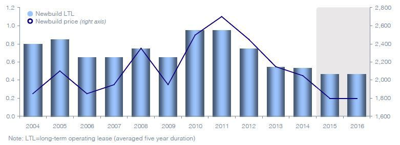 Container Equipment Leasing Rates Hit Record Lows Shipping Exchange Container Prices Container Freight Container