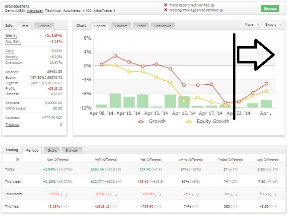 The Same Trading System Running On Different Brokers