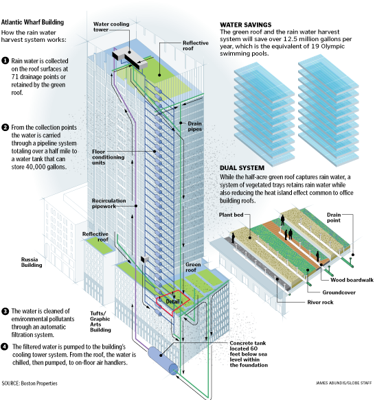 This Graphic Explains How A Green Roof Is Designed To Harvest Rainwater Distribute It To Other Floors F Green Roof Rainwater Harvesting Rain Collection Barrel