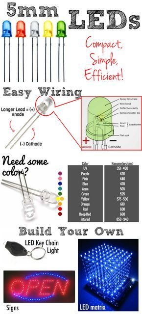 How does a 5mm LED work? The trick behind powering, finding the - resistor color code chart