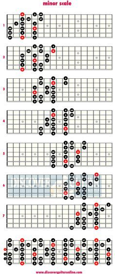 minor scale: 3 note per string patterns   Discover Guitar Online ...