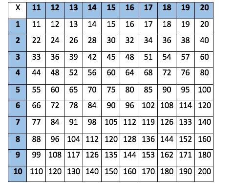 Genoeg Tafel van 11 tot 20 : Tafelkaart met uitkomsten | Kiezen voor STEM #CQ89