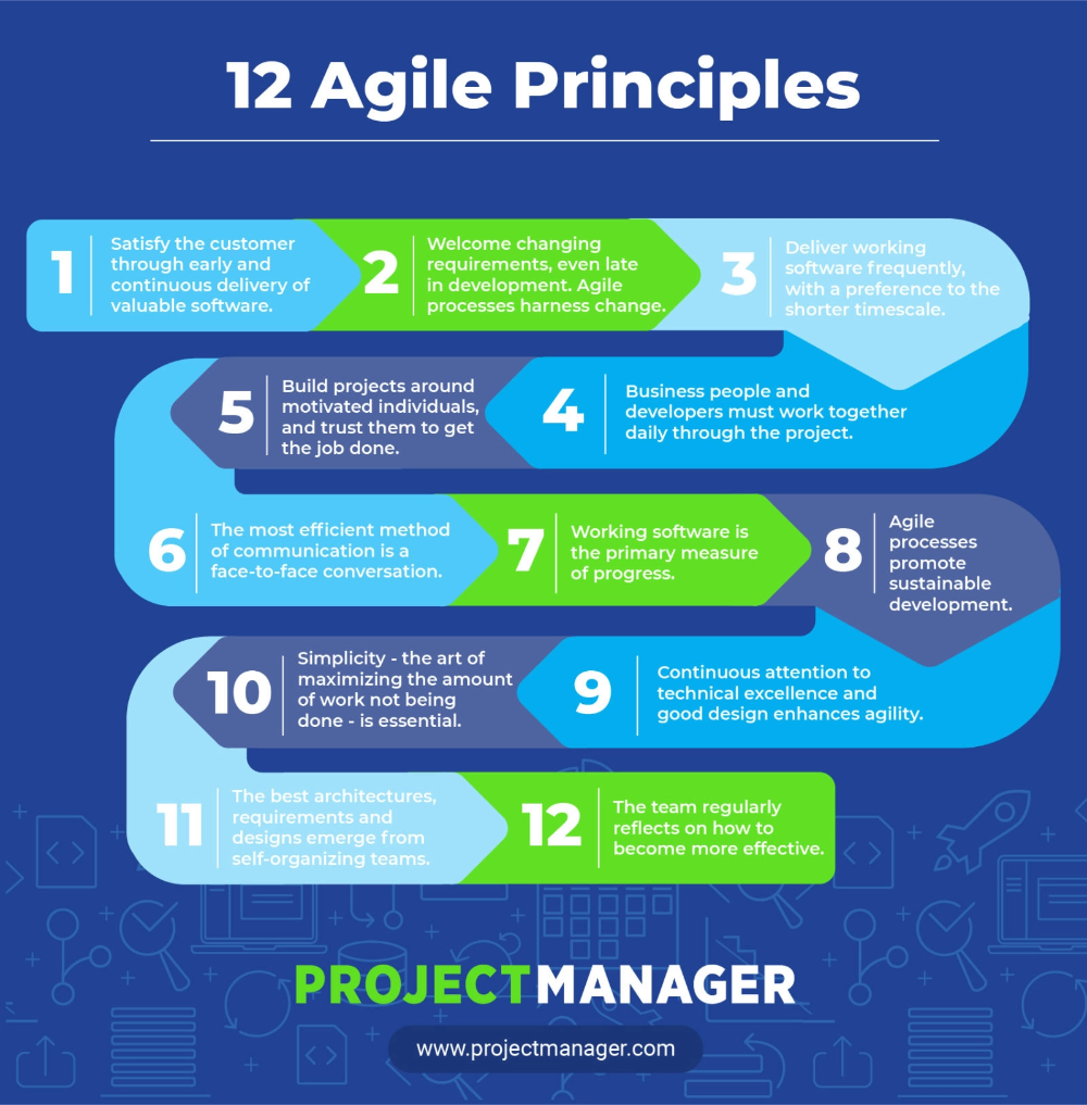 Top 12 Agile Principles Projectmanager Com Agile Project Management Agile Project Management Templates Agile Software Development