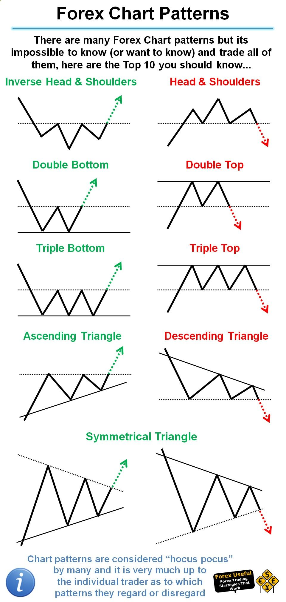 Forexuseful There Are Many Forex Chart Patterns But Its