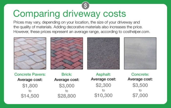 How Much Does It Cost To Pave A Driveway Paver Driveway Brick Paver Driveway Paver Driveway Cost