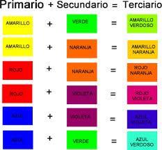 Resultado de imagen para cuales son los colores terciarios for Como combinar colores de pintura
