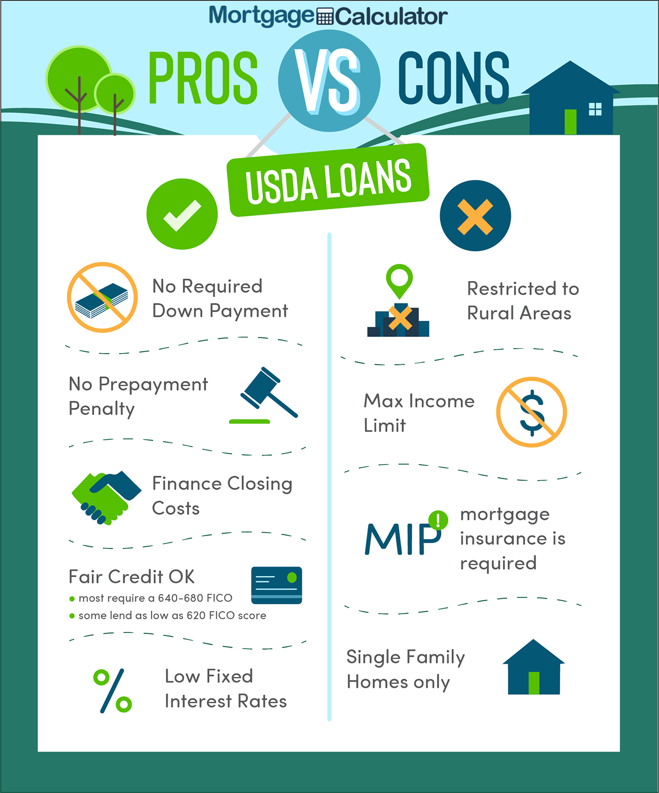 Usda Loan Pros And Cons In 2020 Usda Loan Loan
