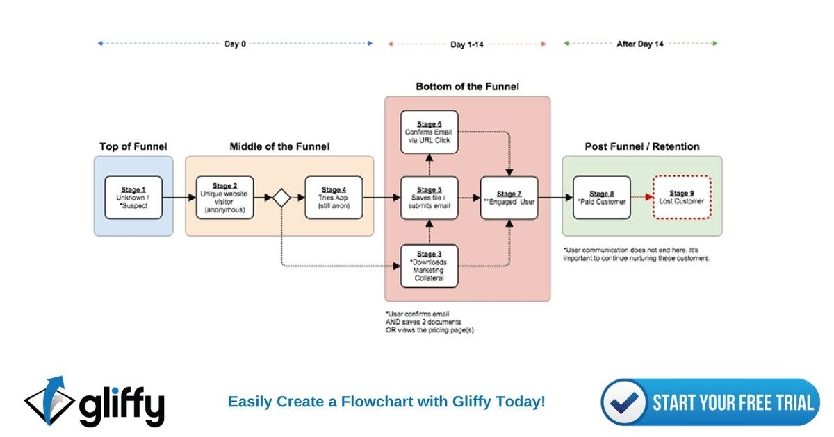 Gliffy Is A Powerful Online Diagram Creation Tool With Flow Chart