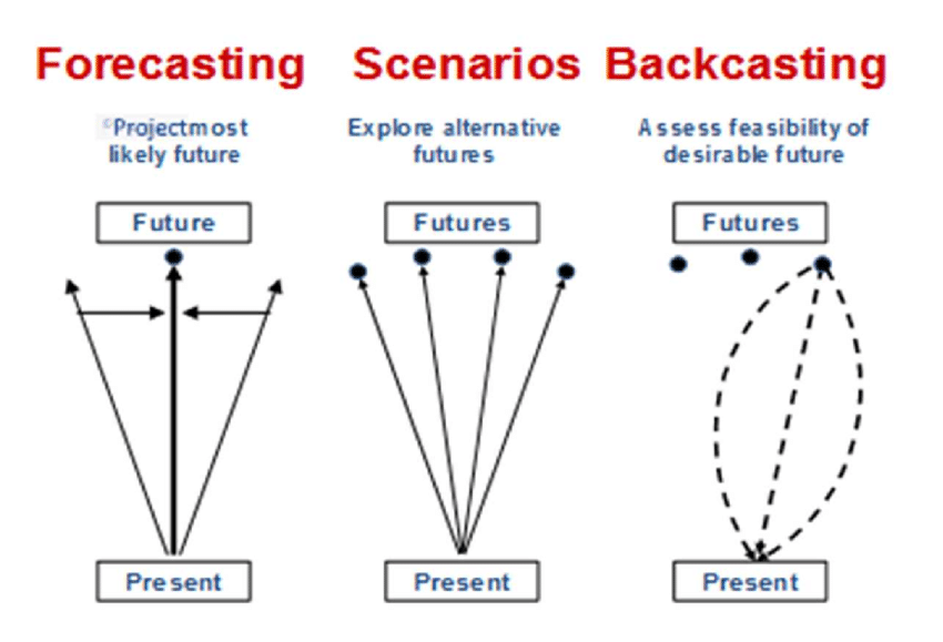 Figure 1 Main distinctive characteristics of forecasting