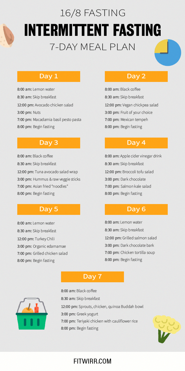 16:8 Fasting: 7-Day Intermittent Fasting Plan to Lose Weight - Fitwirr