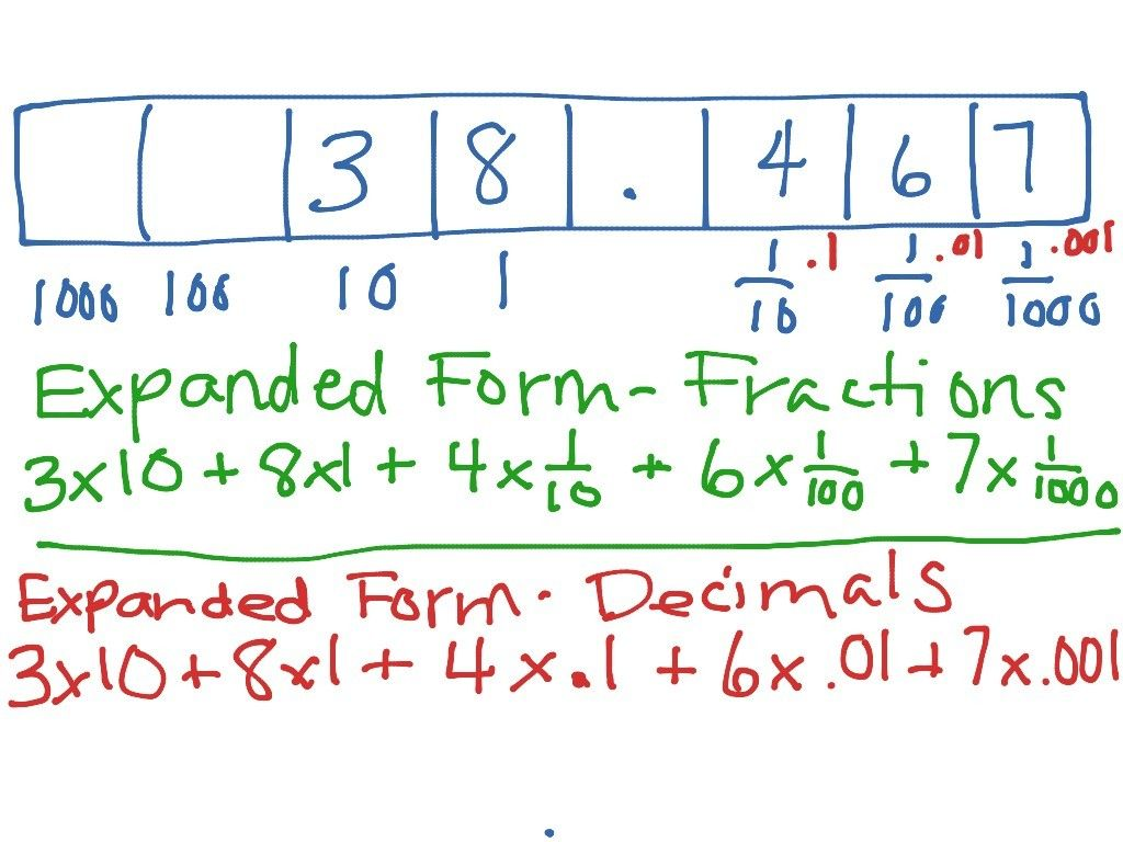 Expanded Form Of Decimals 15 Advantages Of Expanded Form