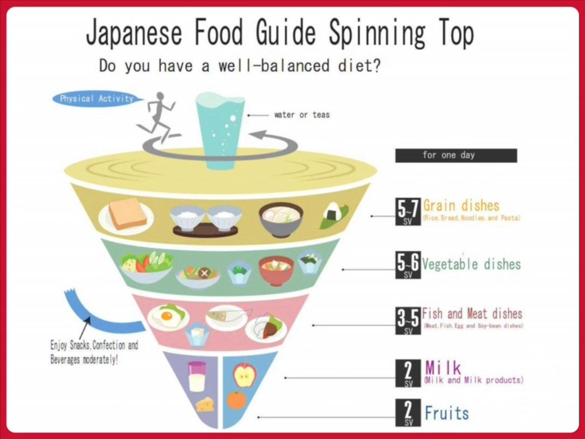 Japan S Model For National Nutrition
