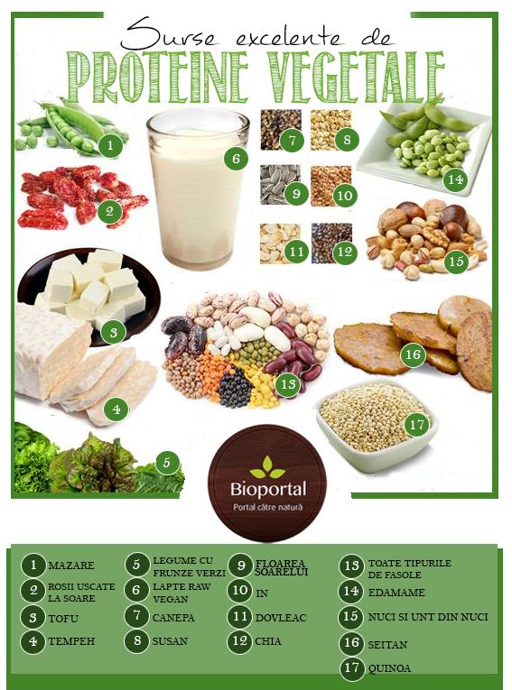 cura de slabire cu proteine)