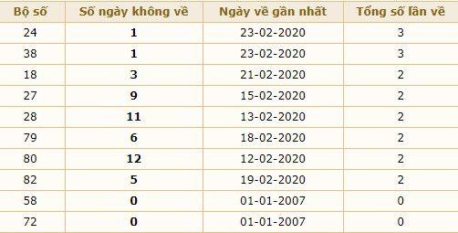 dự đoán xs miền bắc 25-2-2020