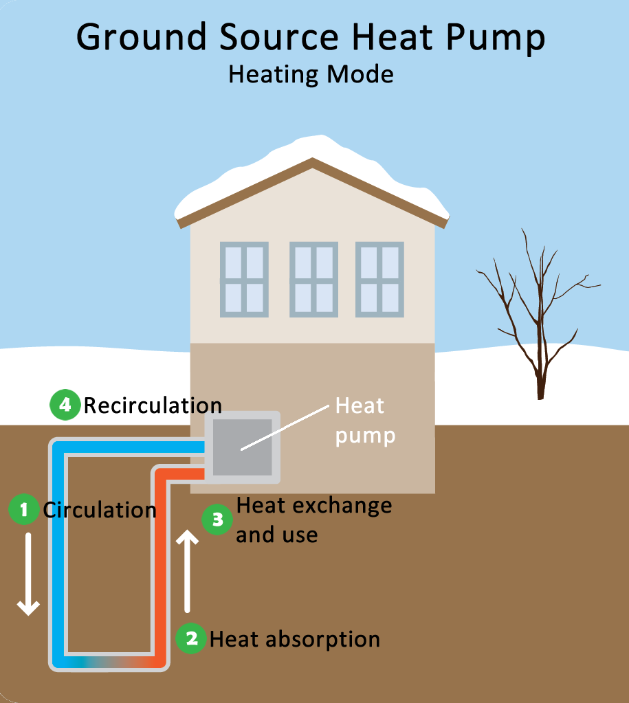 Geothermal Heat Pump Guide The Costs And Benefits In 2020 Heat Pump System Ground Source Heat Pump Geothermal Heat Pumps