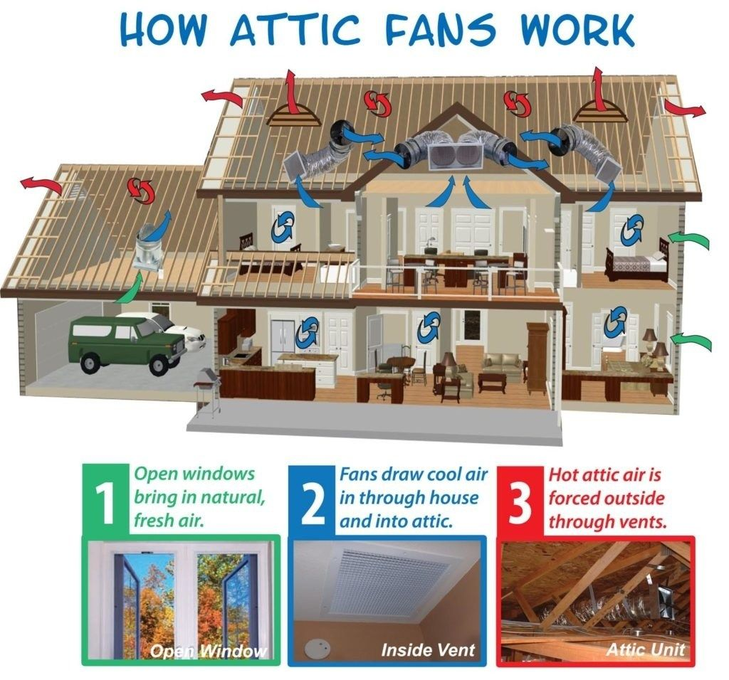 How Attic Fan Work To Keep Cost Down