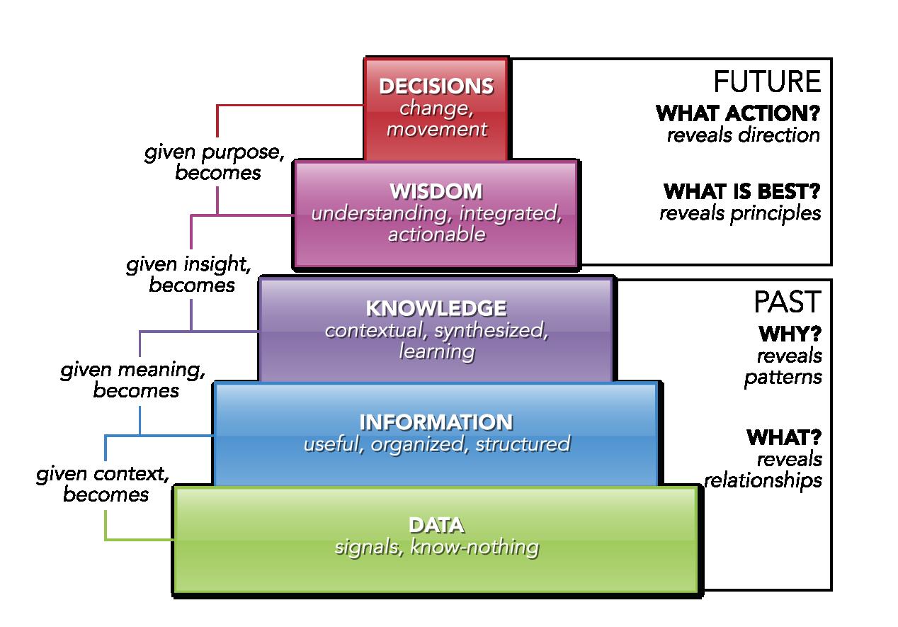 Knowledge Management Knowledge Leadership Strategies
