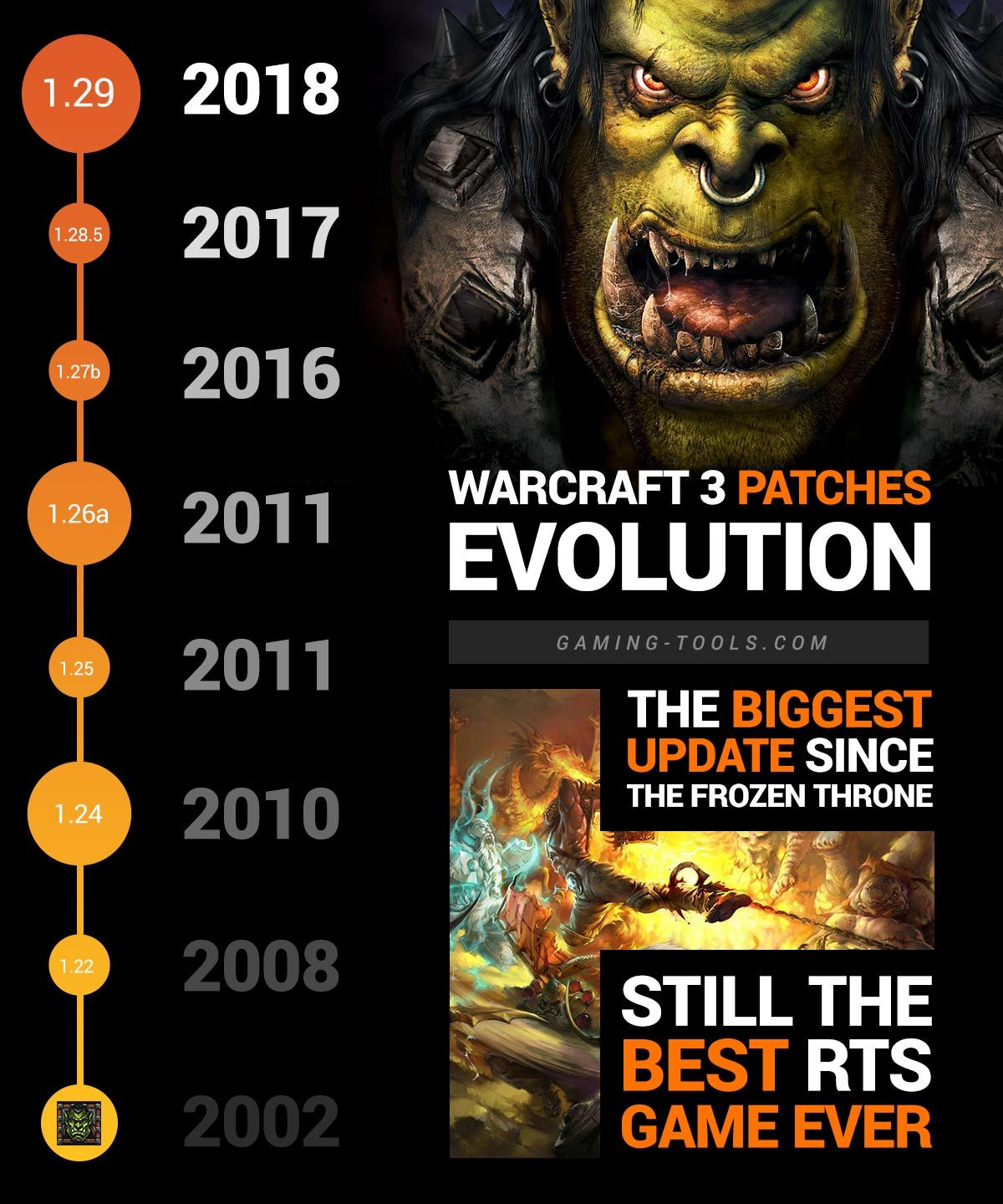 Warcraft 3 Patches Official Warcraft 3 Download Patch List