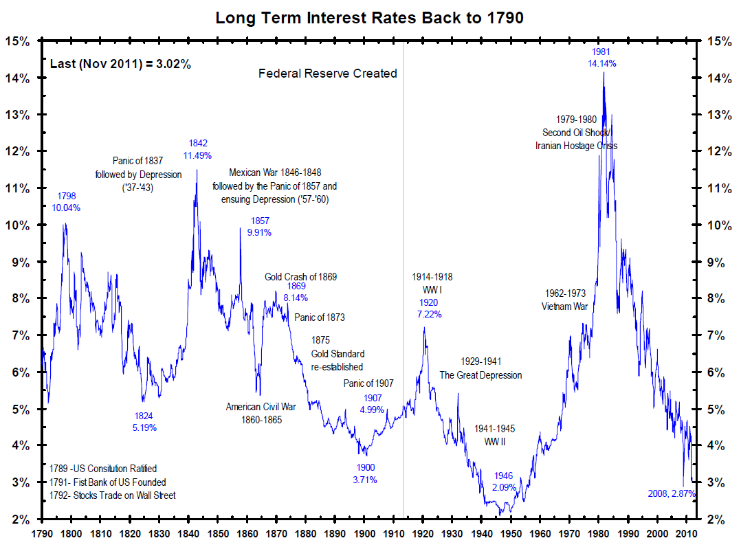 222 Years Of Long Term Interest Rates How To Get Money Stock Market Interest Rates