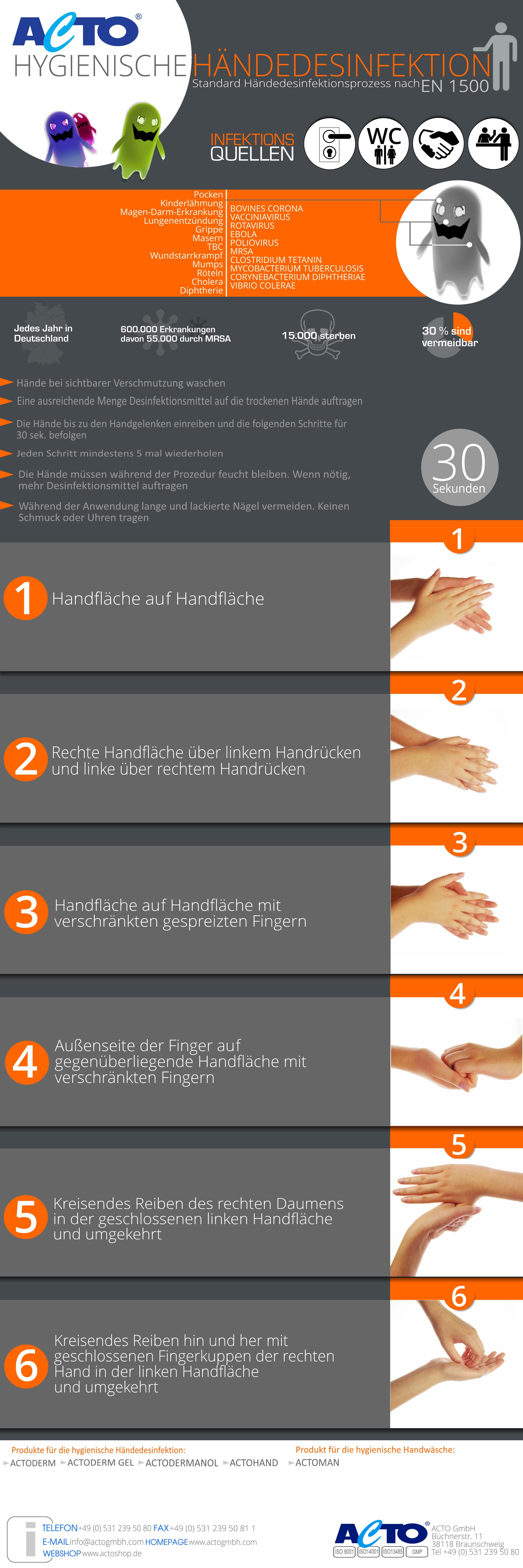 Acto S Guide Wichtige Infos Und Anleitung Zur Hygienischen