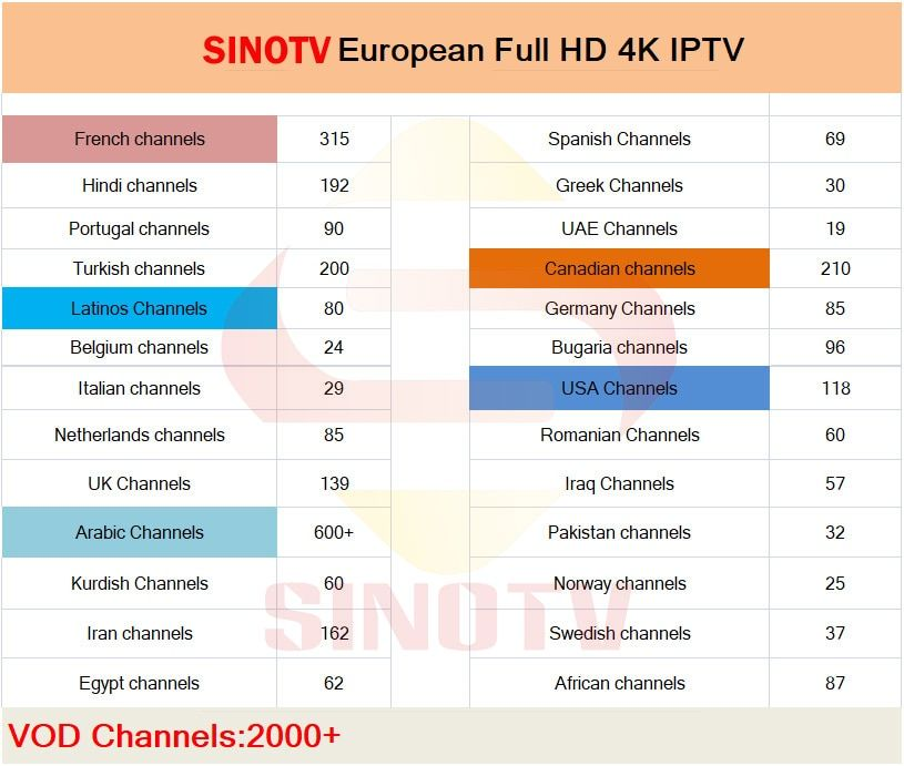Find More Set-top Boxes Information about 1 Year SINOTV