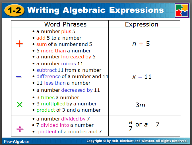 Associative Property Of Multiplication Solve Order Of Operation Problems Add Subtra Writing Expressions Writing Algebraic Expressions Algebraic Expressions