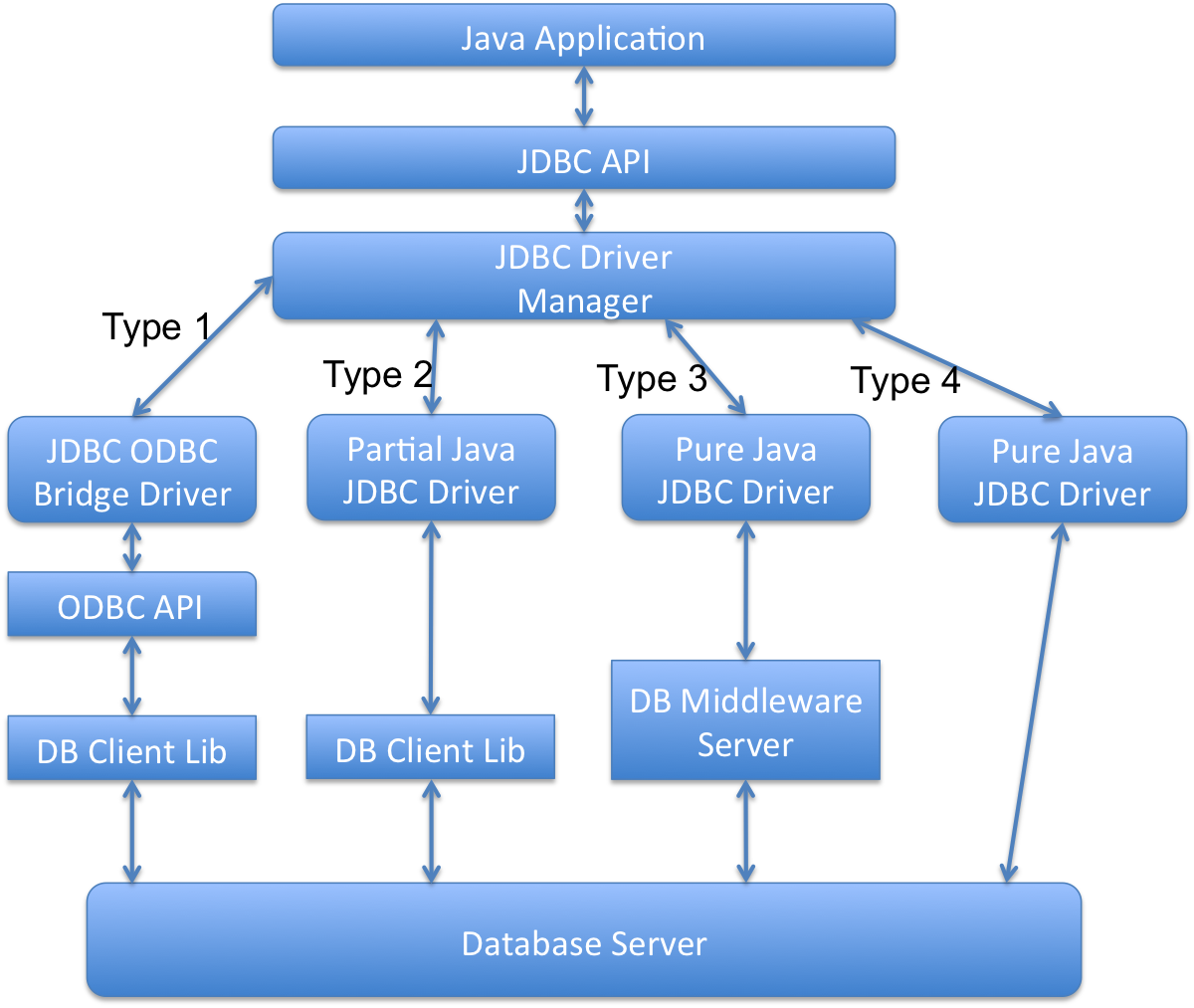 The quickest easiest way to jdbc learning java jdbc is a java api to connect and perform question with the database jdbc baditri Images