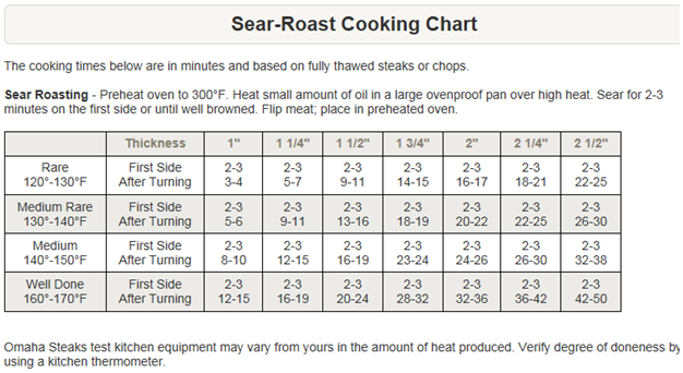 Sear roast cooking chart omaha steaks yummy things pinterest