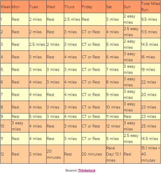 Set Personalised Training Plans To Run Faster Marathons  Training