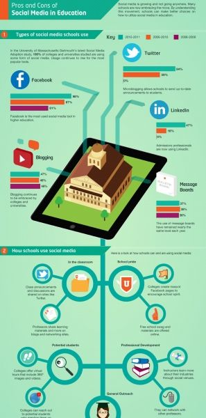 Pros And Cons Of Social Media In Education Infographic Educational