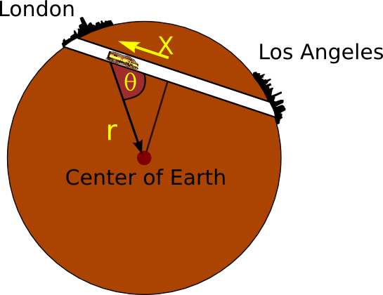 The Gravity Train will cut through the earth at terminal velocity propelled by gravity to connect very far away places, probably in our lifetime.