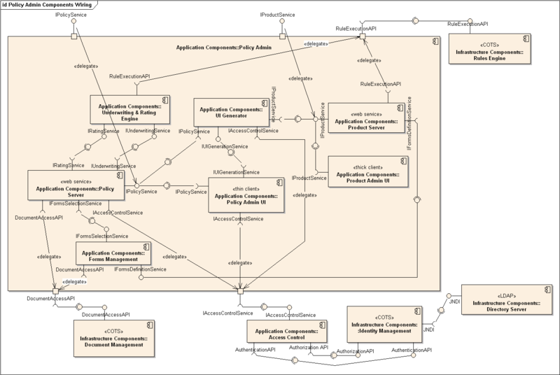 Component diagram wikipedia activity diagram pinterest component diagram wikipedia ccuart Images