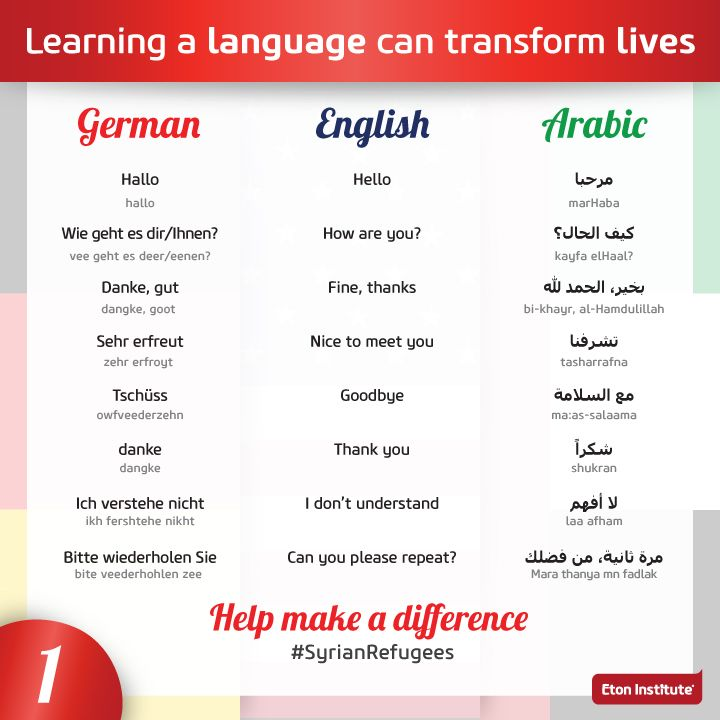 Language Card For The Refugees Of Syria. Help Make A