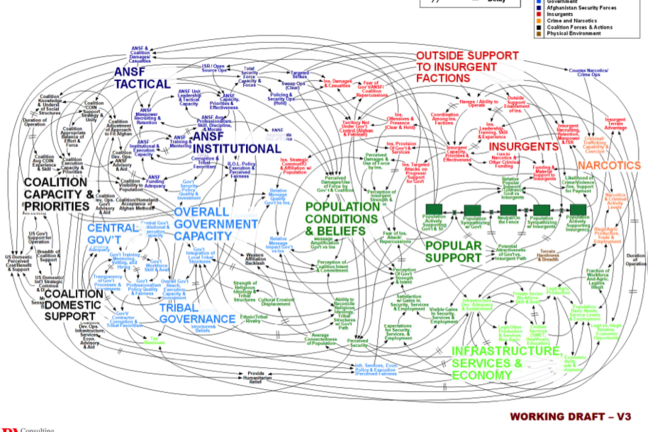 System dynamics systems thinking and complexity unesco unitwin a complicated systems diagrams with many nodes and arrows ccuart Images