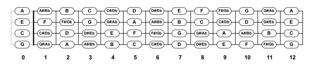 U02bbukulele Fretboard Notes Chart  Pdf Diagram Downloads