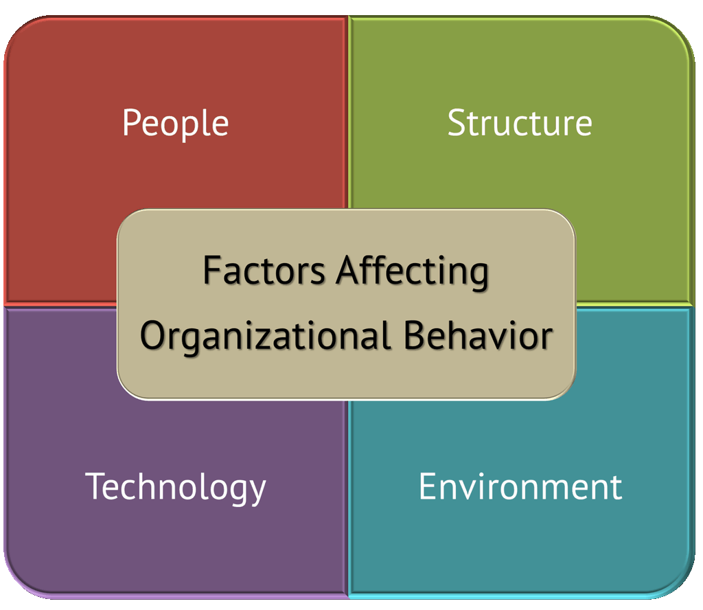 organizational behaviour study notes semester part The organizational behavior dsst looks at how organizations, and the people inside them, behave and why one of the things that affects people's behavior in an organization is their chain of command so you'll also see some material from the principles of supervision dsst and principles of.