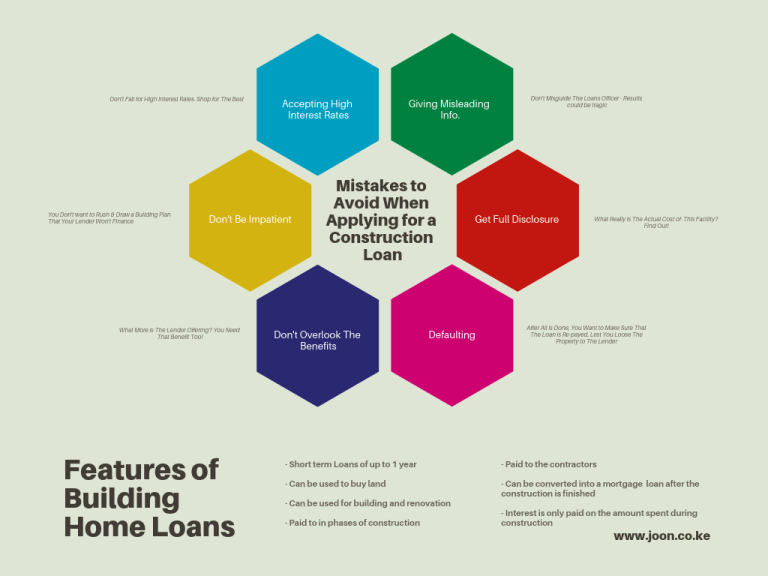 6 Mistakes To Avoid When Applying For A Construction Loan In 2020 Charts And Graphs How To Buy Land Mortgage Humor