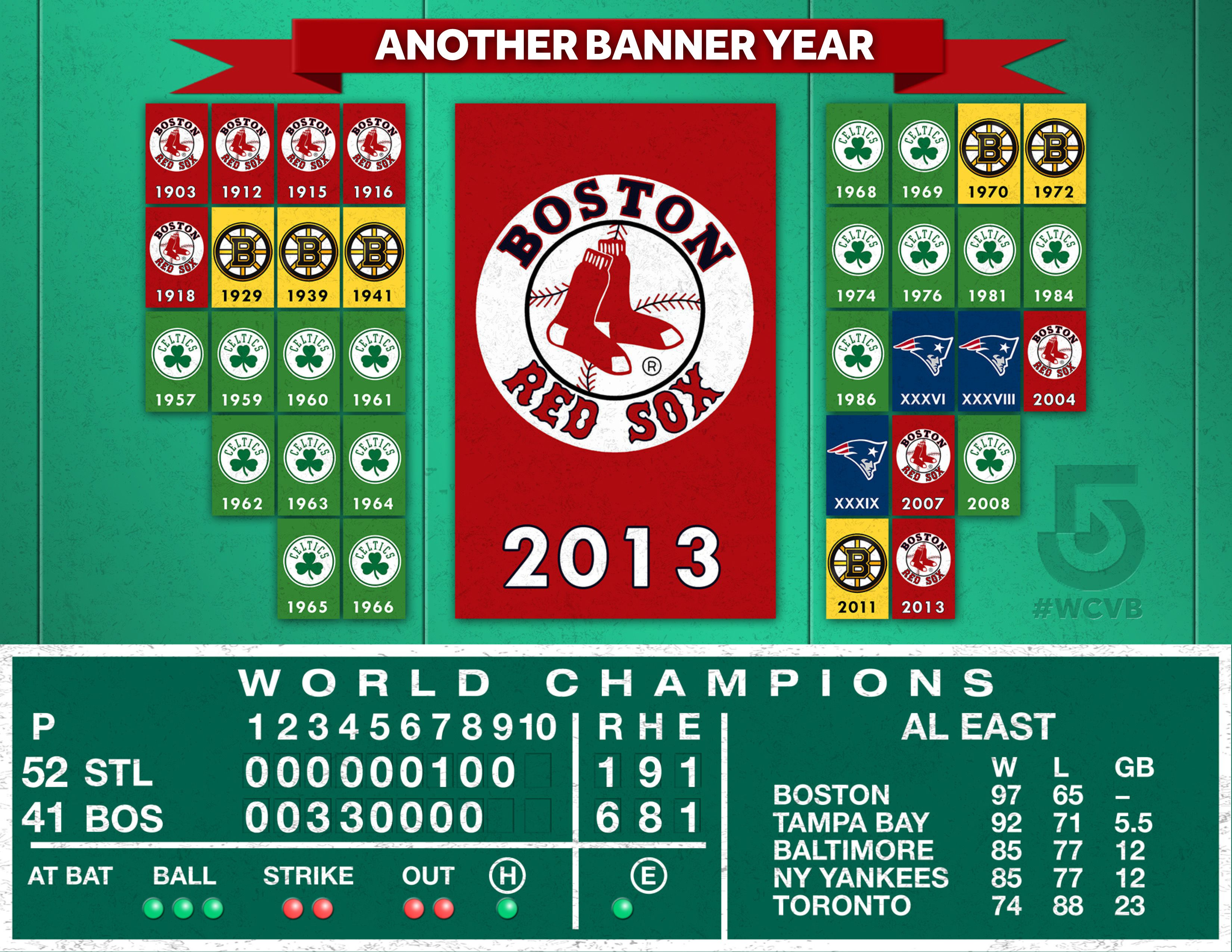 Let S Go Red Sox Another Banner Year In Boston Congrats From