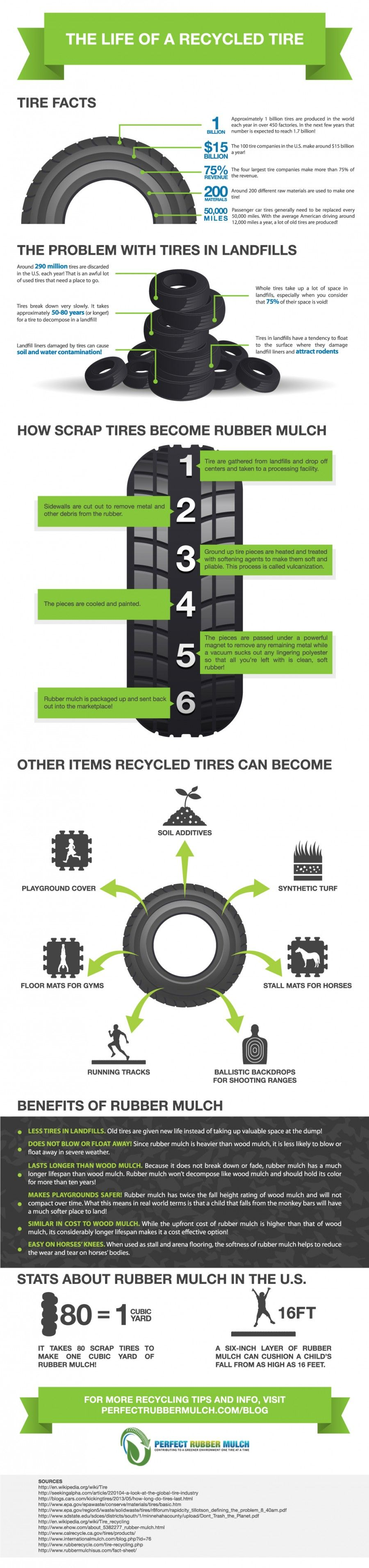 How to Recycle Tires Rubber mulch, Tyres recycle, Used tires