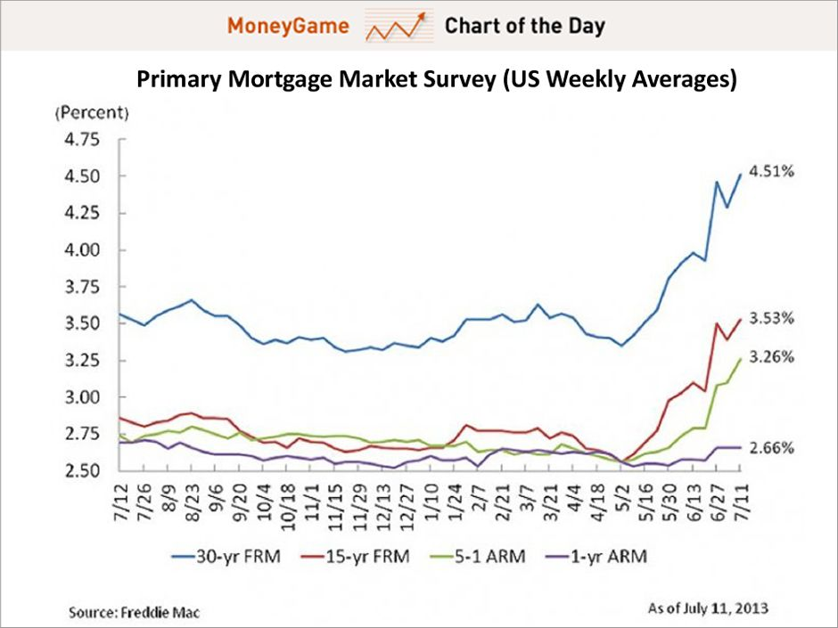 Chart Of The Day Mortgage Rates Are At A New 2 Year High Mortgage Rates Mortgage Chart