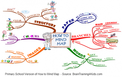 how to make a mind map kinesthetic learner pinterest