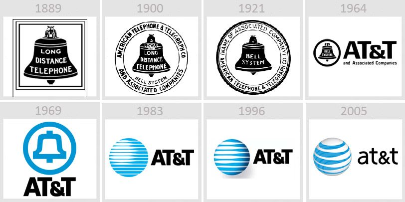 AT&T logo history | History logo | Pinterest | Logos, Featured and Of