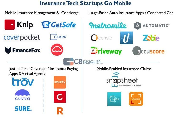 Insurtech Map From Cb Insights Bedurfnisse