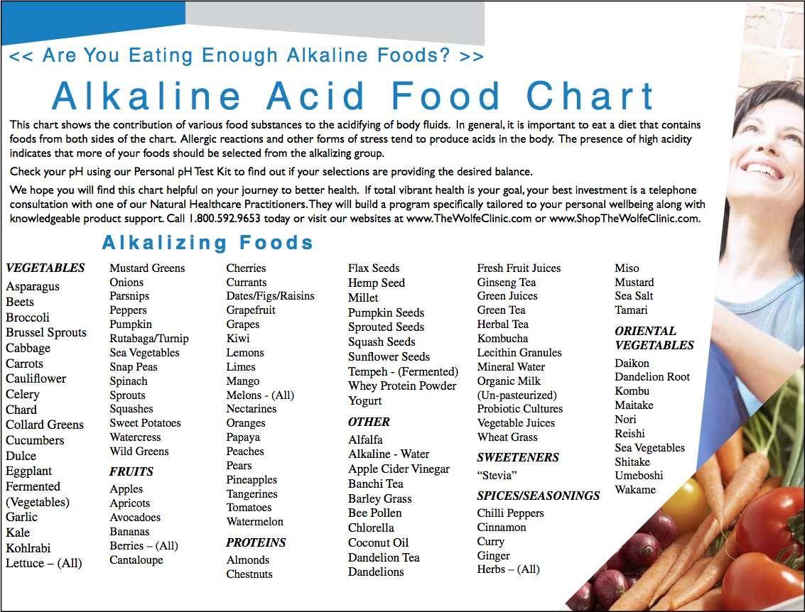 Alkaline Food Shopping List | click to enlarge) | Alkaline foods for