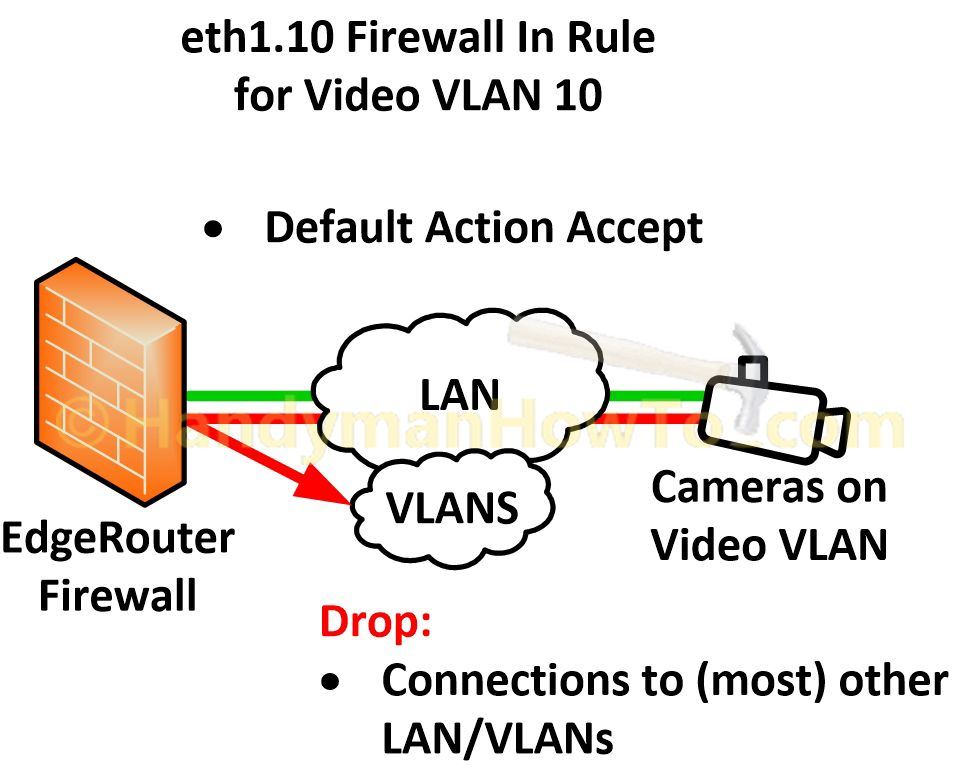 Ubiquiti Edgeroute Lite - Firewall In Rules for Video Camera VLAN