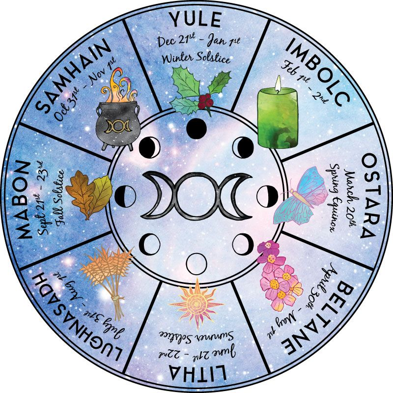 What is the Wheel of the Year & How to Use It // With Free Printable | Zenned Out #newmoonritual