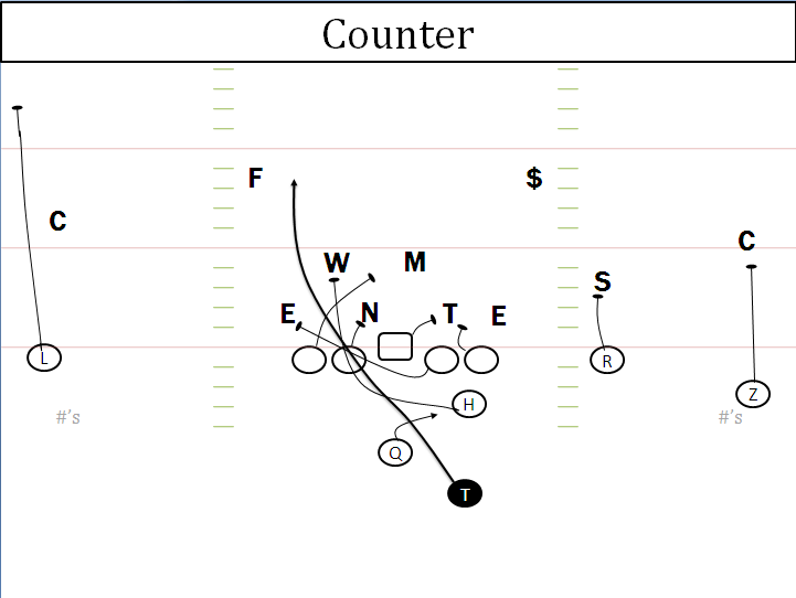 The third play I'll be looking at in Auburn's run game is