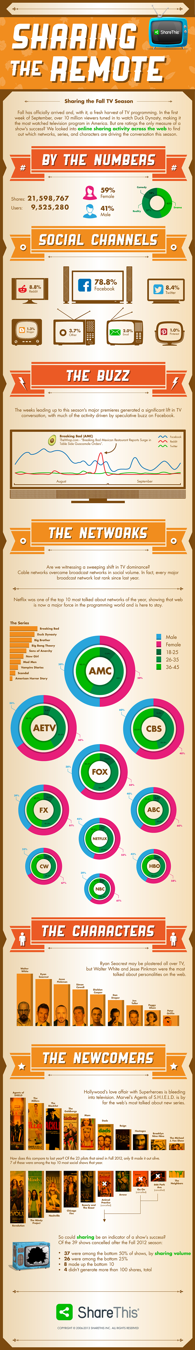 Our newest infographic on Fall TV sharing trends! http